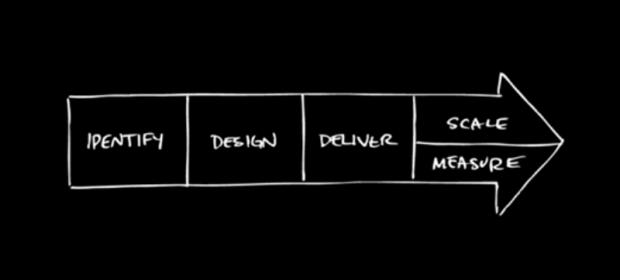 drev_design